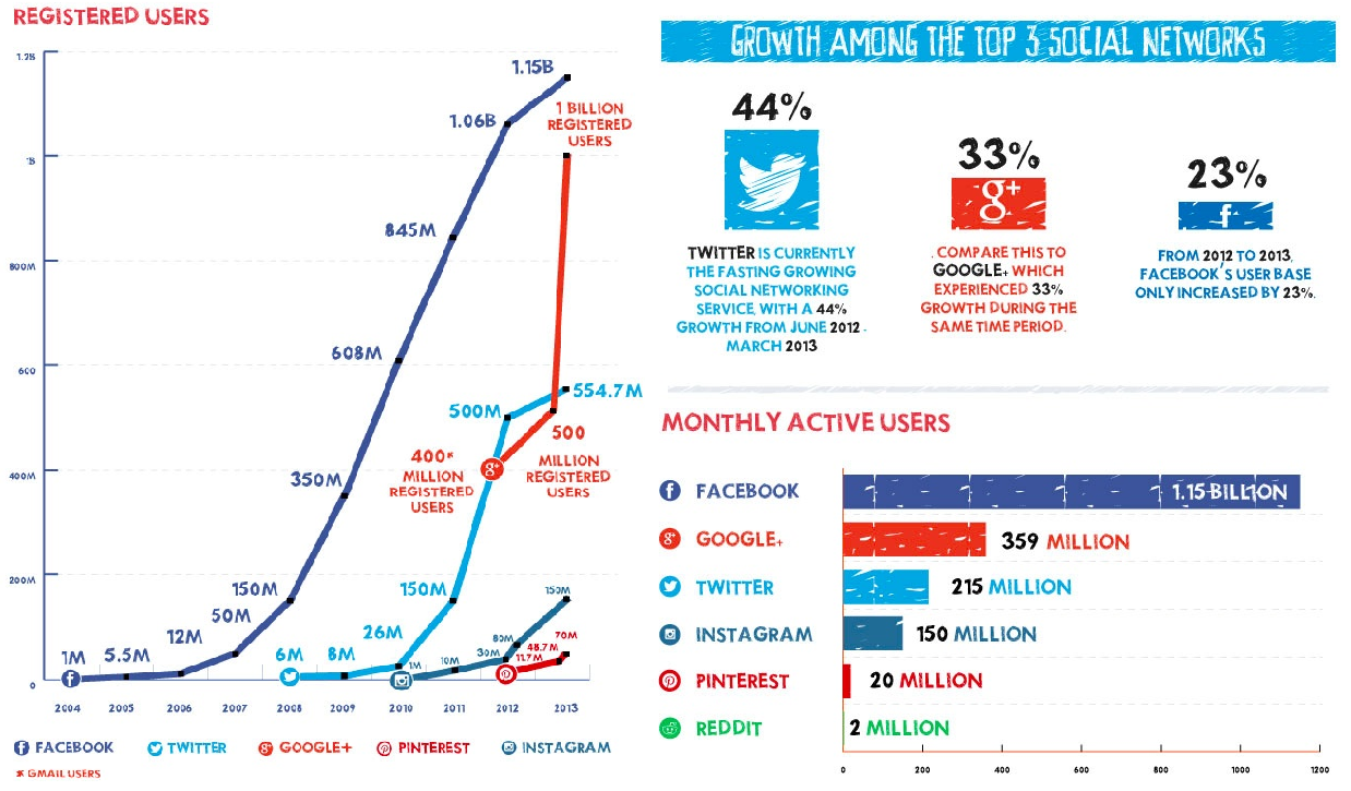 Spcial Media Users And Growth Trends
